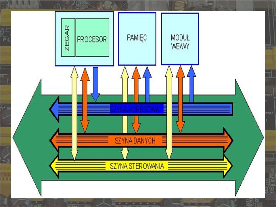System komputerowy zawiera zwykle kilka różnych magistral (struktura wielomagistralowa), które łączą zespoły komputera na różnych poziomach hierarchii.