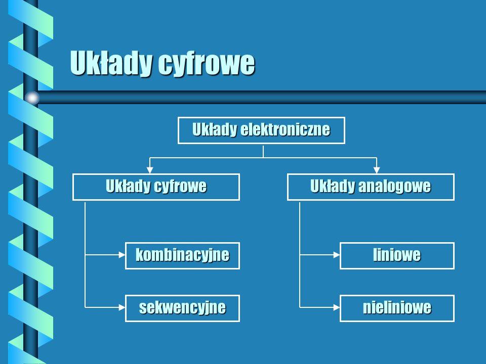 Układy cyfrowe Układy elektroniczne Układy analogowe Układy cyfrowe liniowe nieliniowe kombinacyjne sekwencyjne