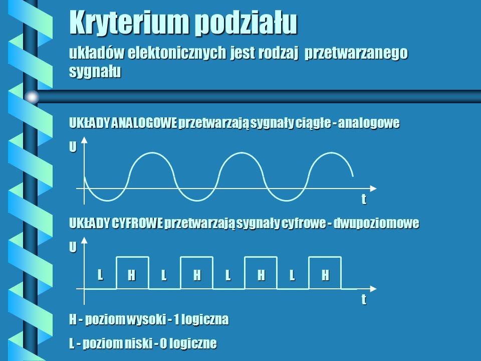 UKŁADY CYFROWE przetwarzają sygnały cyfrowe - dwupoziomowe H - poziom wysoki - 1 logiczna L - poziom niski - 0 logiczne Kryterium podziału układów elektonicznych jest rodzaj przetwarzanego sygnału UKŁADY ANALOGOWE przetwarzają sygnały ciągłe - analogowe tU tUL HHHHLLL
