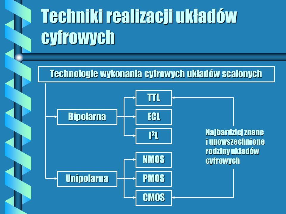 Techniki realizacji układów cyfrowych Technologie wykonania cyfrowych układów scalonych Bipolarna Unipolarna TTL ECL I2LI2LI2LI2L NMOS PMOS CMOS Najbardziej znane i upowszechnione rodziny układów cyfrowych