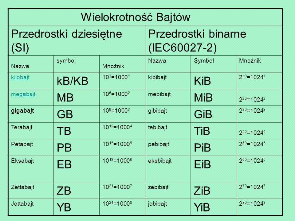 Wielokrotność Bajtów Przedrostki dziesiętne (SI) Przedrostki binarne (IEC60027-2) Nazwa symbol Mnożnik NazwaSymbolMnożnik kilobajt kB/KB 10 3 =1000 1 kibibajt KiB 2 10 =1024 1 megabajt MB 10 6 =1000 2 mebibajt MiB 2 20 =1024 2 gigabajt GB 10 9 =1000 3 gibibajt GiB 2 30 =1024 3 Terabajt TB 10 12 =1000 4 tebibajt TiB 2 40 =1024 4 Petabajt PB 10 15 =1000 5 pebibajt PiB 2 50 =1024 5 Eksabajt EB 10 18 =1000 6 eksbibajt EiB 2 60 =1024 6 Zettabajt ZB 10 21 =1000 7 zebibajt ZiB 2 70 =1024 7 Jottabajt YB 10 24 =1000 8 jobibajt YiB 2 80 =1024 8