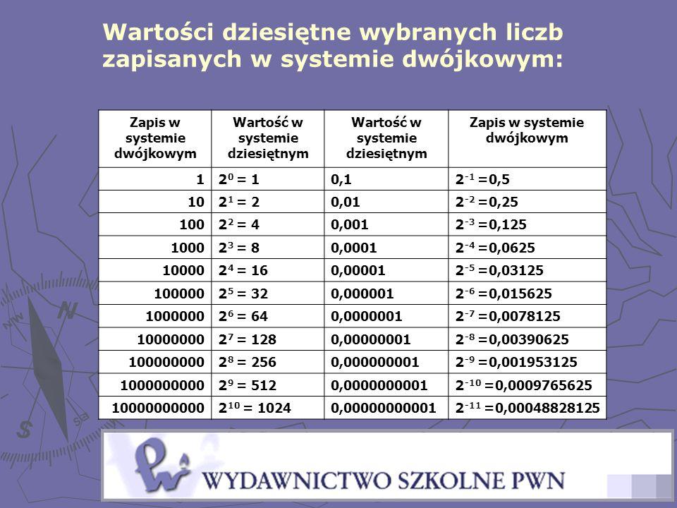 Wartości dziesiętne wybranych liczb zapisanych w systemie dwójkowym: Zapis w systemie dwójkowym Wartość w systemie dziesiętnym Zapis w systemie dwójko