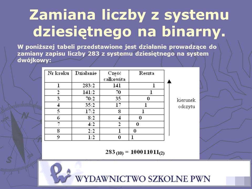 W poniższej tabeli przedstawione jest działanie prowadzące do zamiany zapisu liczby 283 z systemu dziesiętnego na system dwójkowy: Zamiana liczby z sy