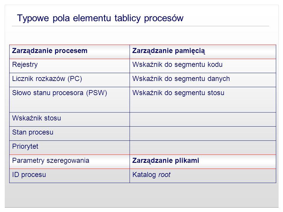 Typowe pola elementu tablicy procesów Zarządzanie procesemZarządzanie pamięcią RejestryWskaźnik do segmentu kodu Licznik rozkazów (PC)Wskaźnik do segm