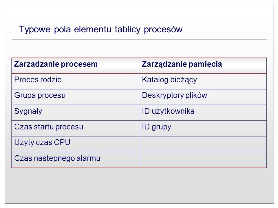 Typowe pola elementu tablicy procesów Zarządzanie procesemZarządzanie pamięcią Proces rodzicKatalog bieżący Grupa procesuDeskryptory plików SygnałyID