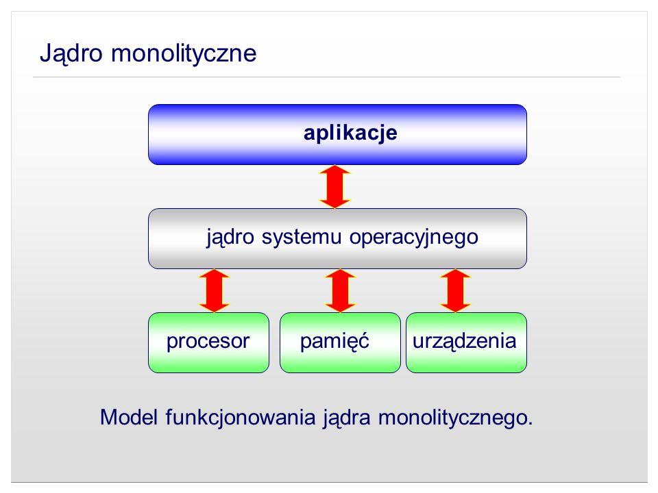Jądro monolityczne Model funkcjonowania jądra monolitycznego. aplikacje jądro systemu operacyjnego procesorpamięćurządzenia
