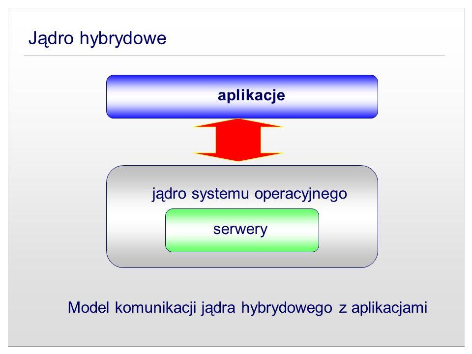 Jądro hybrydowe Model komunikacji jądra hybrydowego z aplikacjami aplikacje jądro systemu operacyjnego serwery