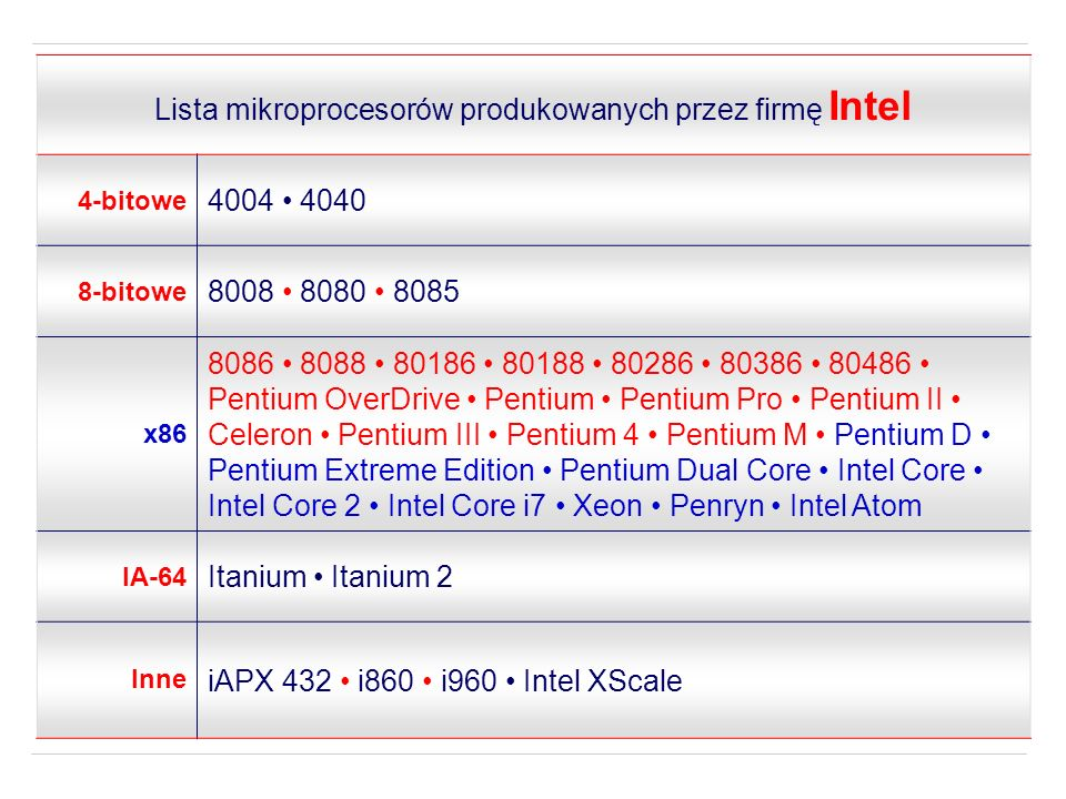 Intel 80188 jest wersją procesora Intel 80186 z 8-bitową zewnętrzną szyną danych, zamiast 16-bitowej, co czyniło go tańszym w połączeniu z mniej wymagającymi peryferiami.