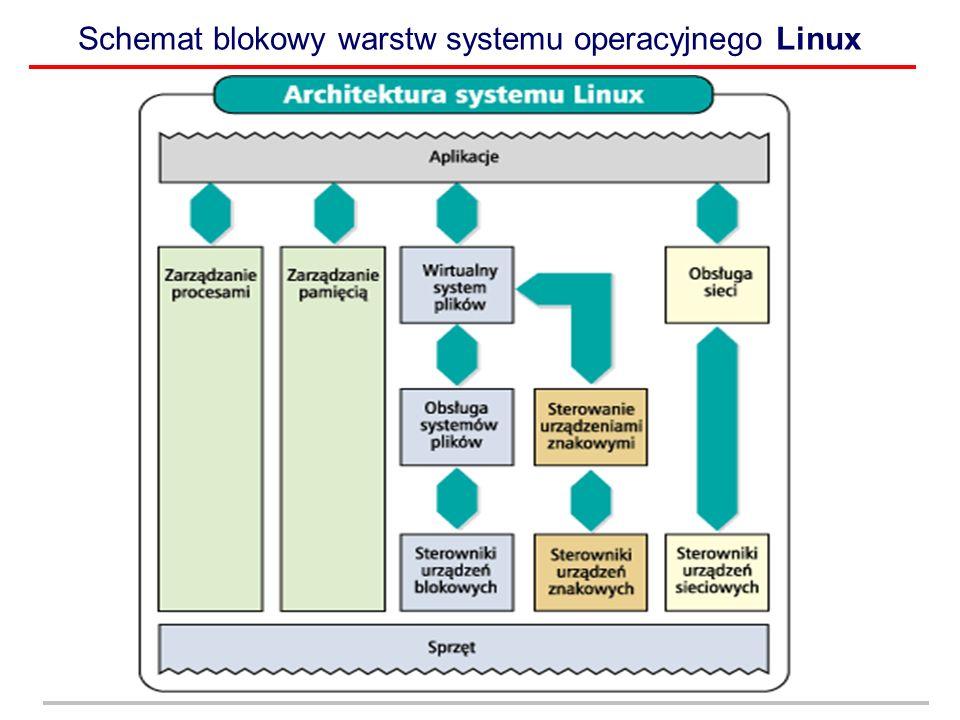Schemat blokowy warstw systemu operacyjnego Linux