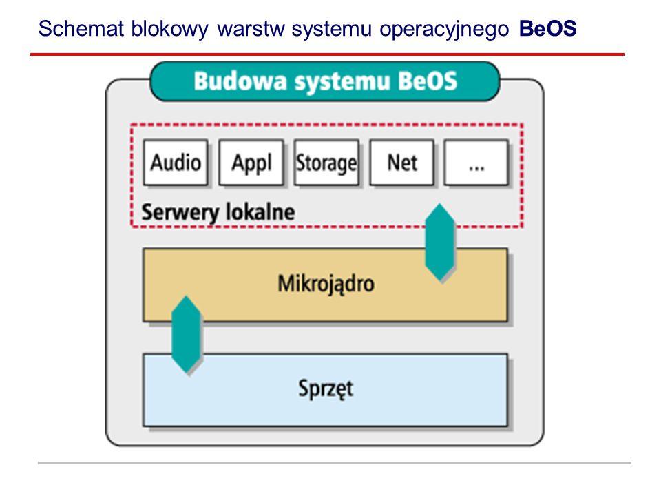 Schemat blokowy warstw systemu operacyjnego BeOS