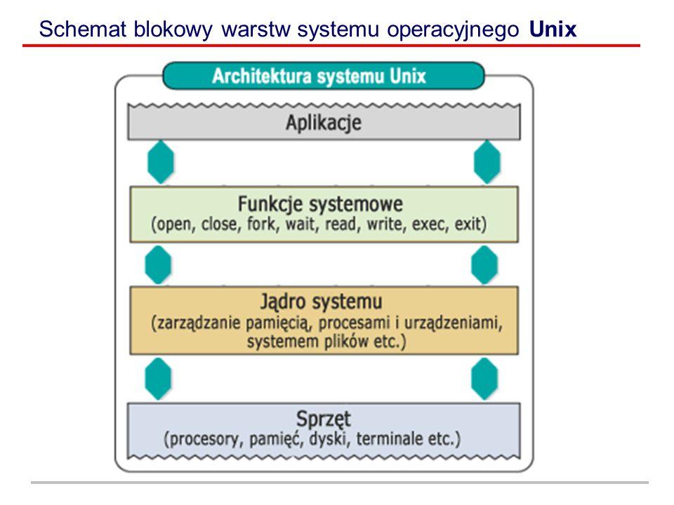 System operacyjny – MacOS MacOS jest systemem operacyjnym z graficznym interfejsem użytkownika (GUI), działającym na komputerach Macintosh.