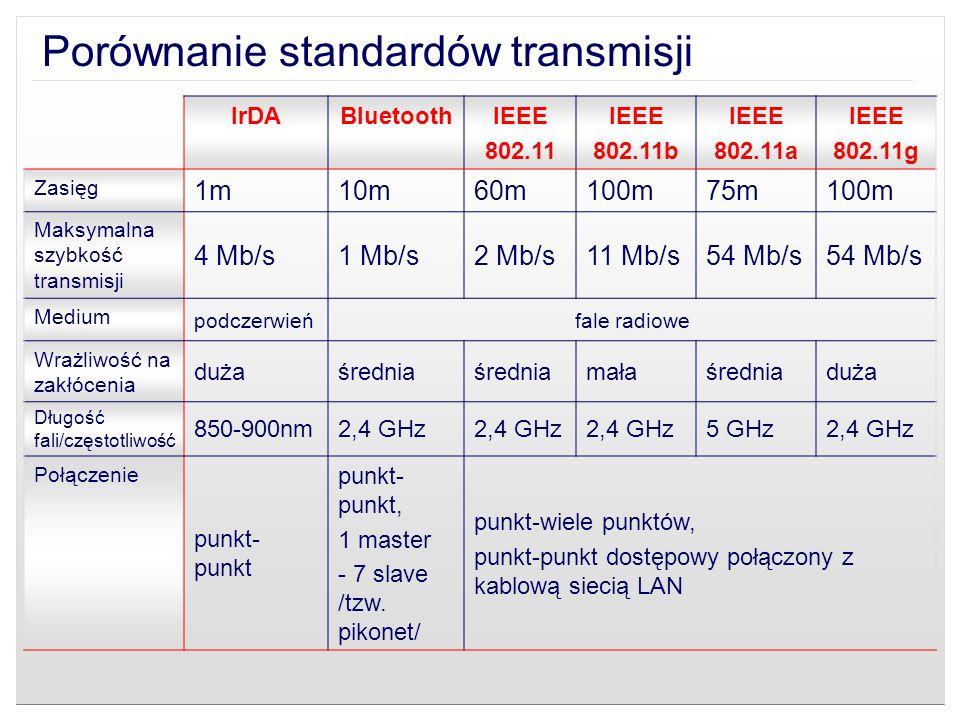 Porównanie standardów transmisji IrDABluetoothIEEE 802.11 IEEE 802.11b IEEE 802.11a IEEE 802.11g Zasięg 1m10m60m100m75m100m Maksymalna szybkość transm