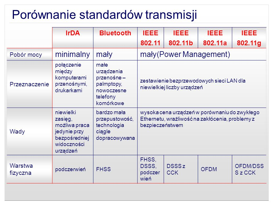 Porównanie standardów transmisji IrDABluetoothIEEE 802.11 IEEE 802.11b IEEE 802.11a IEEE 802.11g Pobór mocy minimalnymałymały(Power Management) Przezn