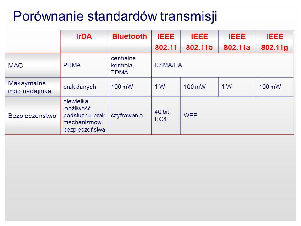 Porównanie standardów transmisji IrDABluetoothIEEE 802.11 IEEE 802.11b IEEE 802.11a IEEE 802.11g MAC PRMA centralna kontrola, TDMA CSMA/CA Maksymalna