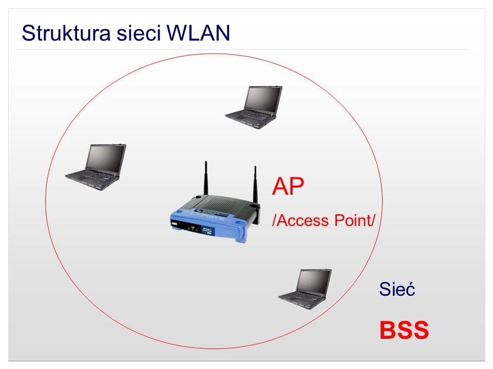 Struktura sieci WLAN AP /Access Point/ Sieć BSS