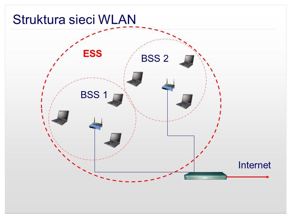 Struktura sieci WLAN Internet BSS 1 BSS 2 ESS