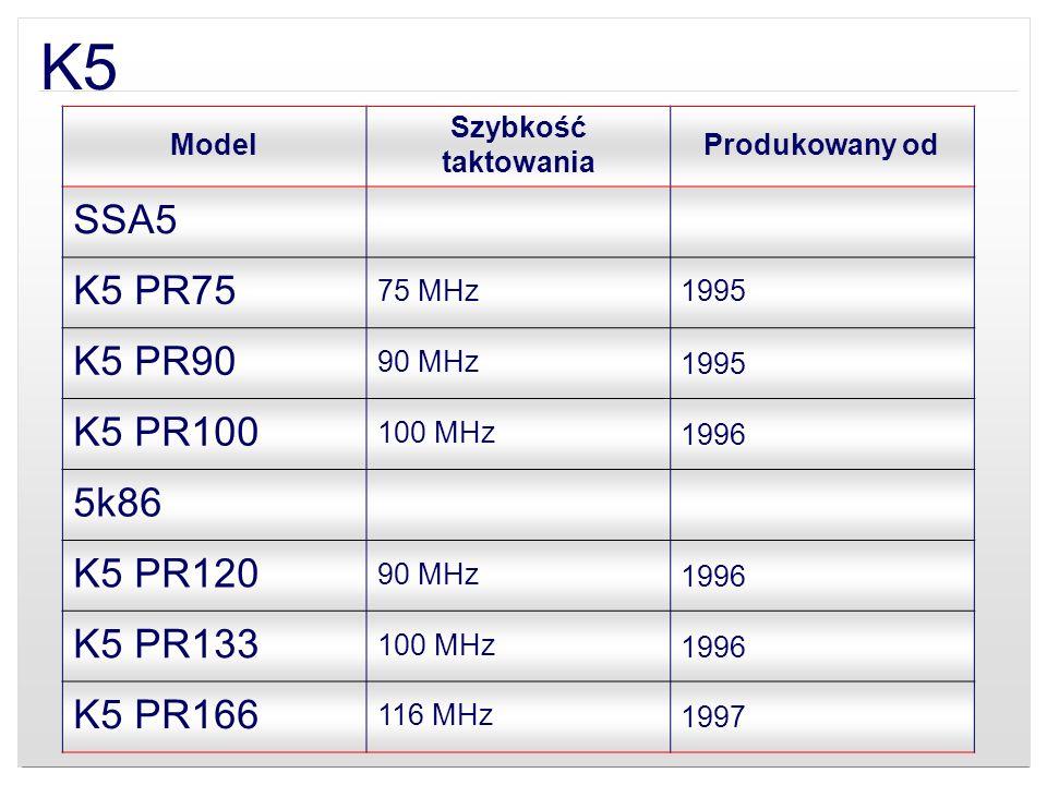 K5 Model Szybkość taktowania Produkowany od SSA5 K5 PR75 75 MHz1995 K5 PR90 90 MHz1995 K5 PR100 100 MHz1996 5k86 K5 PR120 90 MHz1996 K5 PR133 100 MHz1