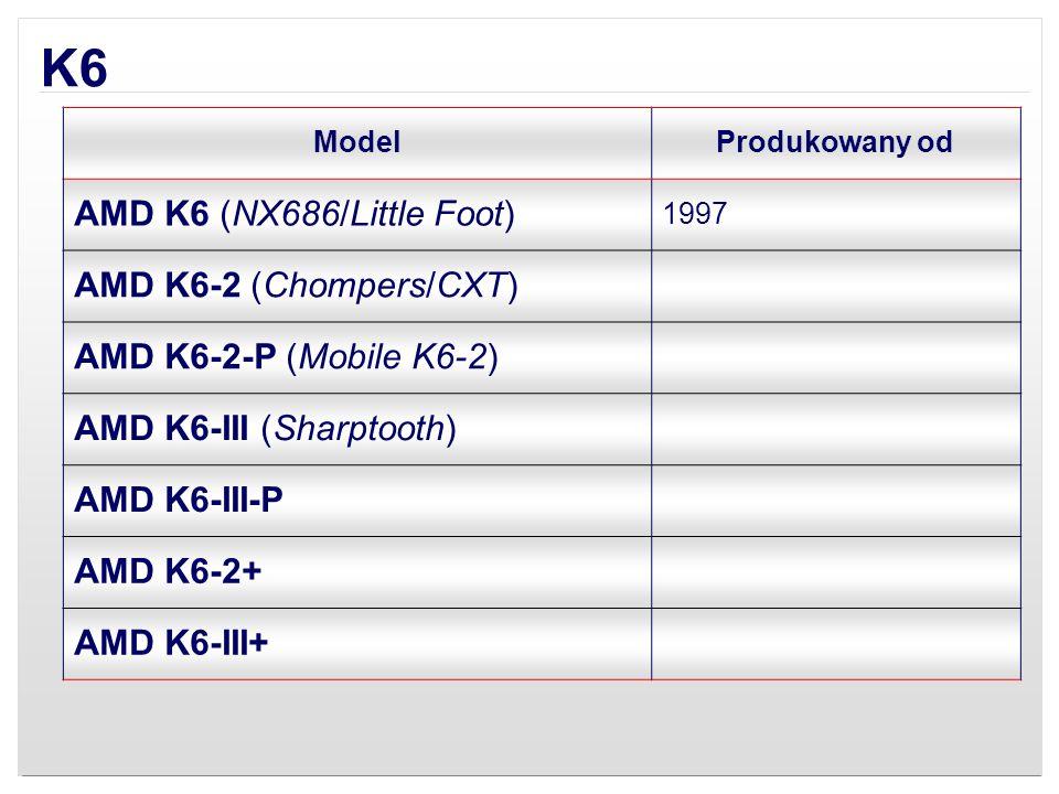 K6 ModelProdukowany od AMD K6 (NX686/Little Foot) 1997 AMD K6-2 (Chompers/CXT) AMD K6-2-P (Mobile K6-2) AMD K6-III (Sharptooth) AMD K6-III-P AMD K6-2+