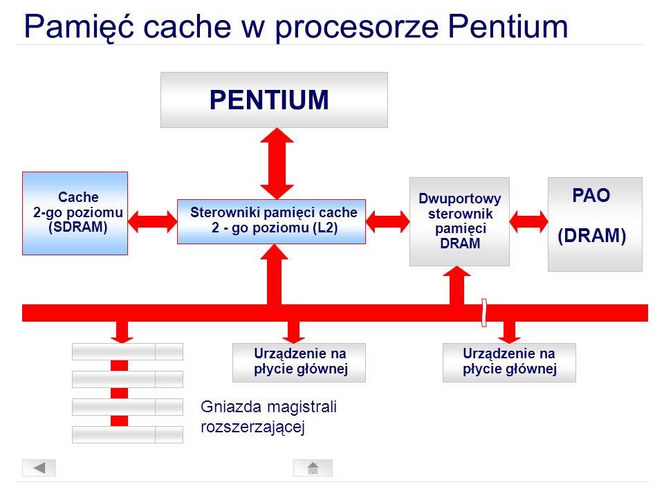 Pamięć cache w procesorze Pentium Urządzenie na płycie głównej Urządzenie na płycie głównej PENTIUM Sterowniki pamięci cache 2 - go poziomu (L2) Cache 2-go poziomu (SDRAM) Dwuportowy sterownik pamięci DRAM PAO (DRAM) Gniazda magistrali rozszerzającej