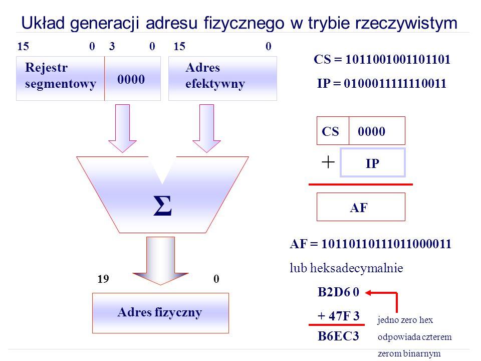 Układ generacji adresu fizycznego w trybie rzeczywistym CS = 1011001001101101 IP = 0100011111110011 CS0000 IP + AF AF = 10110110111011000011 lub heksadecymalnie B2D6 0 + 47F 3 B6EC3 Rejestr segmentowy 0000 Adres efektywny Σ Adres fizyczny 190 jedno zero hex odpowiada czterem zerom binarnym 000315