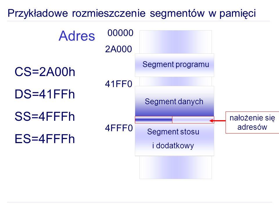 Przykładowe rozmieszczenie segmentów w pamięci Segment danych Segment stosu i dodatkowy 00000 2A000 41FF0 4FFF0 nałożenie się adresów CS=2A00h DS=41FFh SS=4FFFh ES=4FFFh Adres Segment programu