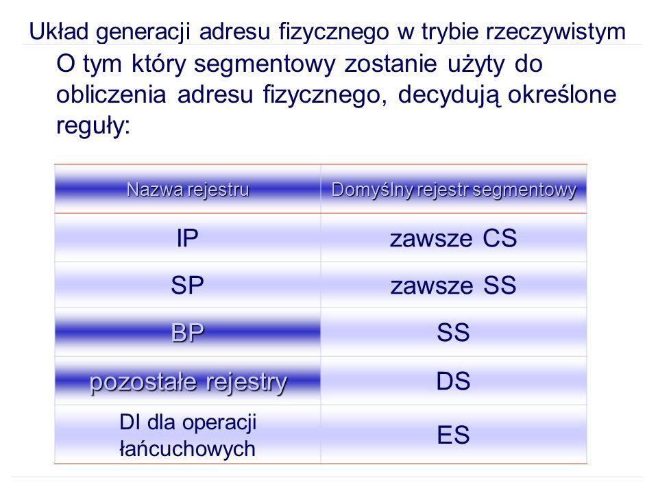Układ generacji adresu fizycznego w trybie rzeczywistym O tym który segmentowy zostanie użyty do obliczenia adresu fizycznego, decydują określone reguły: Nazwa rejestru Domyślny rejestr segmentowy IPzawsze CS SPzawsze SS BPSS pozostałe rejestry DS DI dla operacji łańcuchowych ES