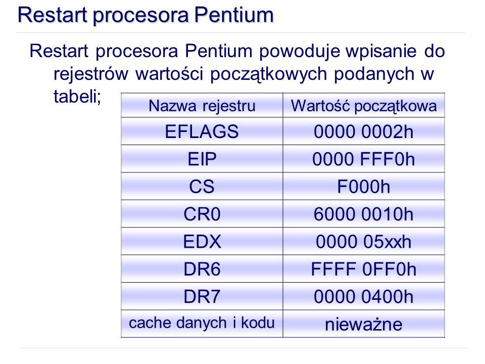 Restart procesora Pentium Restart procesora Pentium powoduje wpisanie do rejestrów wartości początkowych podanych w tabeli; Nazwa rejestruWartość początkowa EFLAGS0000 0002h EIP0000 FFF0h CSF000h CR06000 0010h EDX0000 05xxh DR6FFFF 0FF0h DR70000 0400h cache danych i kodu nieważne