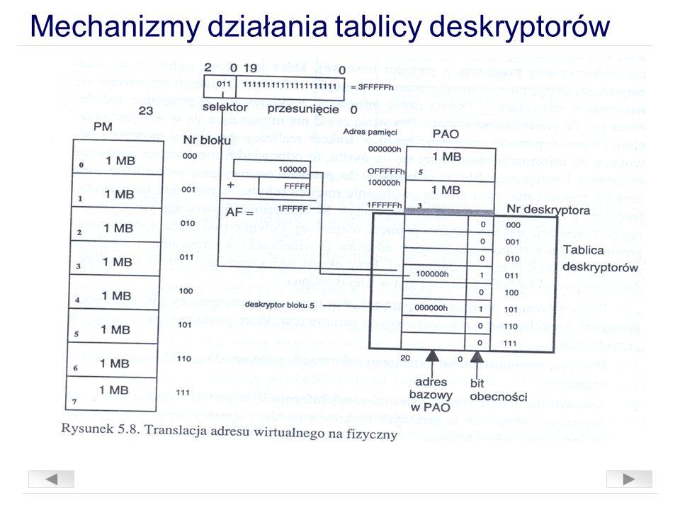 Mechanizmy działania tablicy deskryptorów