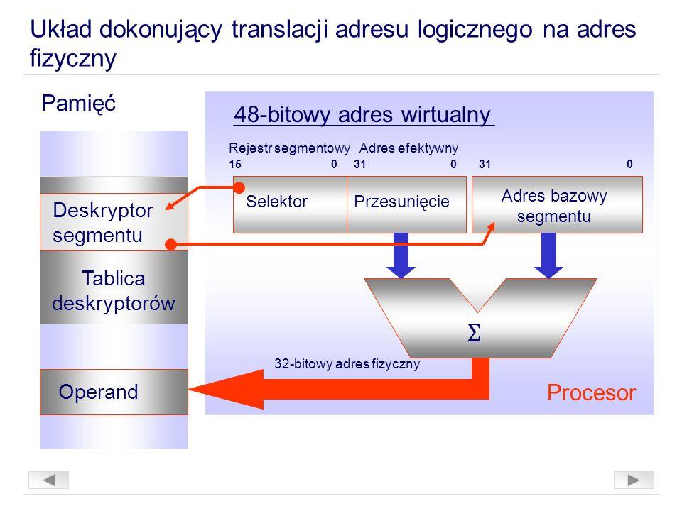 Układ dokonujący translacji adresu logicznego na adres fizyczny 48-bitowy adres wirtualny Rejestr segmentowyAdres efektywny 15031 00 SelektorPrzesunięcie Adres bazowy segmentu Ʃ Pamięć Deskryptor segmentu Tablica deskryptorów Operand 32-bitowy adres fizyczny Procesor