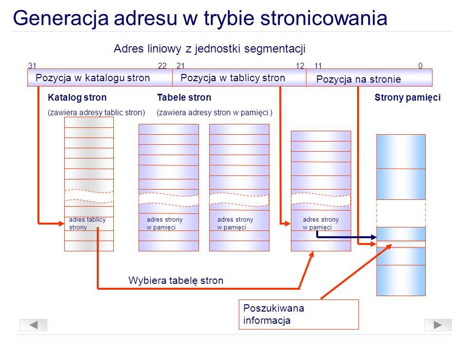 Poszukiwana informacja Generacja adresu w trybie stronicowania 31 Strony pamięci Pozycja w katalogu stronPozycja w tablicy stron Katalog stron (zawiera adresy tablic stron) Tabele stron (zawiera adresy stron w pamięci ) adres tablicy strony adres strony w pamięci 222112110 Wybiera tabelę stron Pozycja na stronie Adres liniowy z jednostki segmentacji