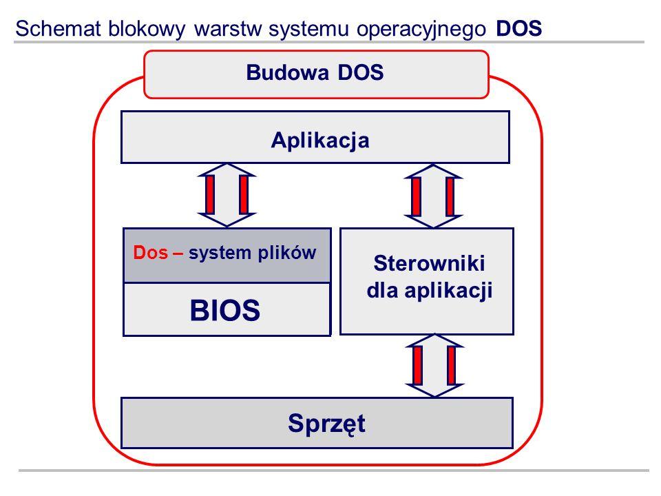 Schemat blokowy warstw systemu operacyjnego DOS Aplikacja Dos – system plików BIOS Sterowniki dla aplikacji Sprzęt Budowa DOS