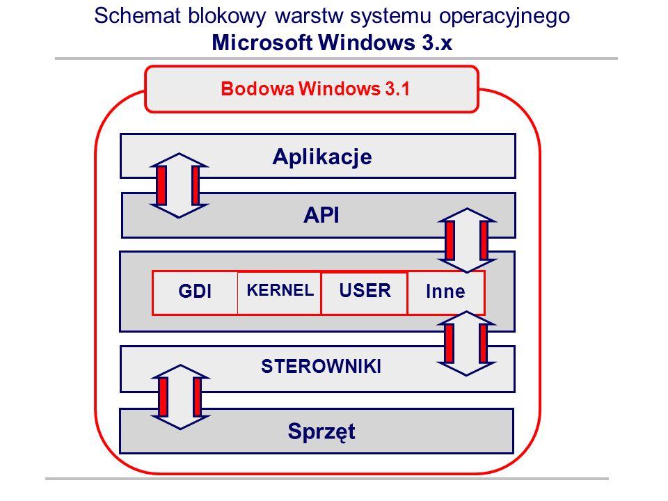 Schemat blokowy warstw systemu operacyjnego Microsoft Windows 3.x Aplikacje API GDI KERNEL USER Inne STEROWNIKI Sprzęt Bodowa Windows 3.1