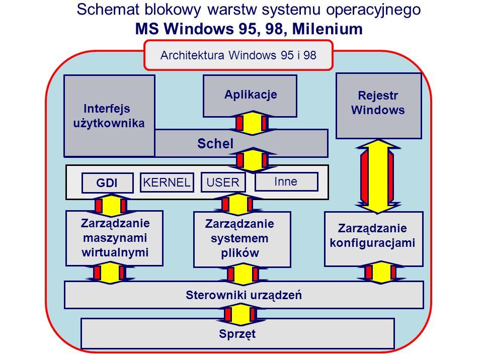 Schemat blokowy warstw systemu operacyjnego MS Windows 95, 98, Milenium Architektura Windows 95 i 98 Rejestr Windows Aplikacje GDI KERNEL USER Inne In