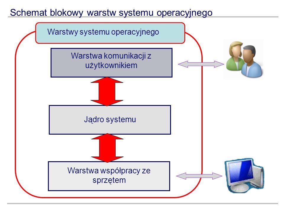 Schemat blokowy warstw systemu operacyjnego Warstwy systemu operacyjnego Warstwa komunikacji z użytkownikiem Jądro systemu Warstwa współpracy ze sprzę