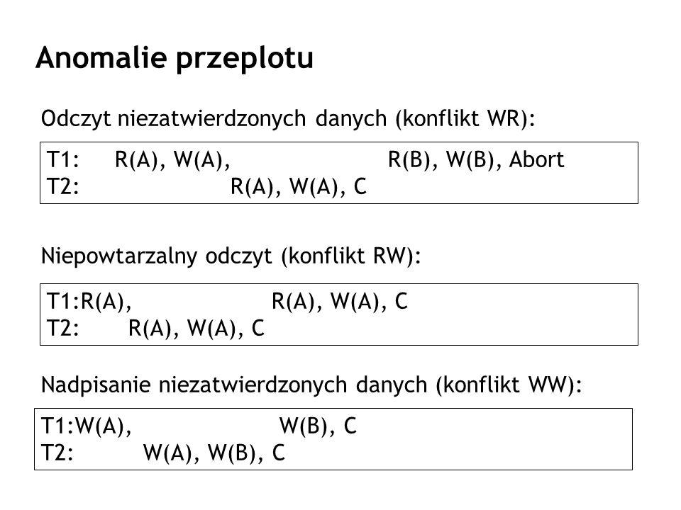 Anomalie przeplotu Odczyt niezatwierdzonych danych (konflikt WR): Niepowtarzalny odczyt (konflikt RW): T1: R(A), W(A), R(B), W(B), Abort T2: R(A), W(A