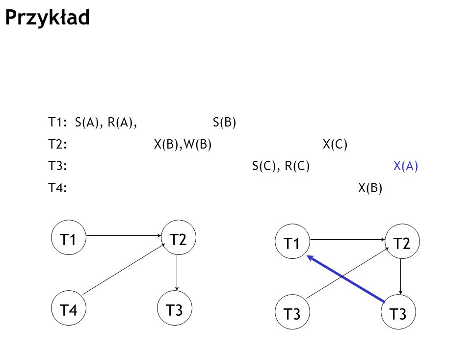 Przykład T1: S(A), R(A), S(B) T2: X(B),W(B) X(C) T3: S(C), R(C) X(A) T4: X(B) T1T2 T4T3 T1T2 T3