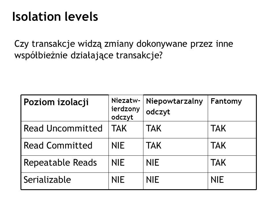 Isolation levels Czy transakcje widzą zmiany dokonywane przez inne współbieżnie działające transakcje? NIE Serializable TAKNIE Repeatable Reads TAK NI