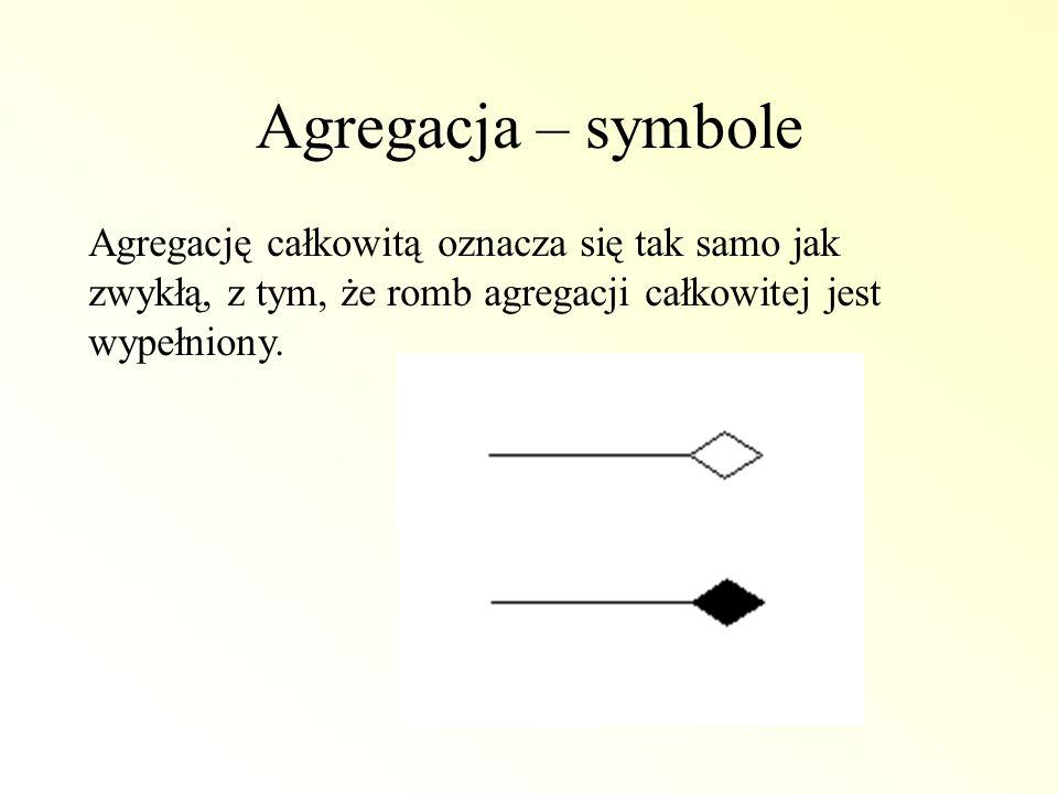 Agregacja – symbole Agregację całkowitą oznacza się tak samo jak zwykłą, z tym, że romb agregacji całkowitej jest wypełniony.