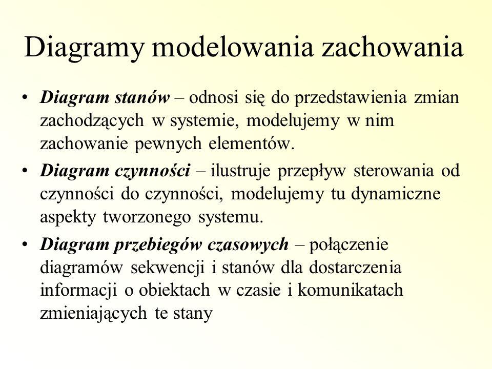 Diagramy modelowania zachowania Diagram stanów – odnosi się do przedstawienia zmian zachodzących w systemie, modelujemy w nim zachowanie pewnych eleme