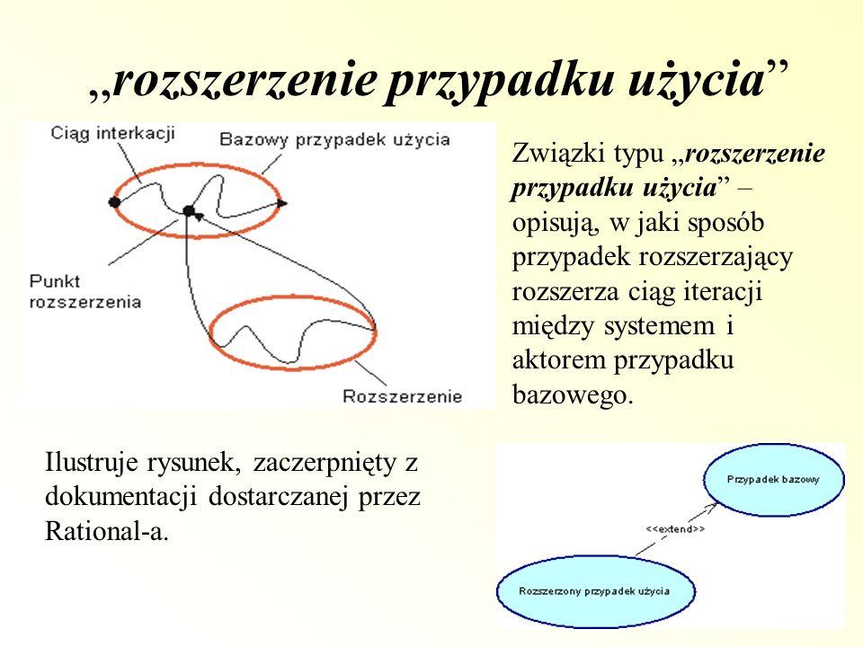 rozszerzenie przypadku użycia Związki typu rozszerzenie przypadku użycia – opisują, w jaki sposób przypadek rozszerzający rozszerza ciąg iteracji międ