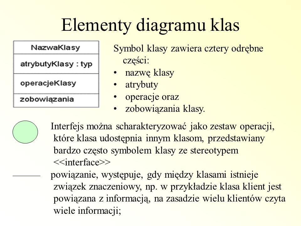 Elementy diagramu klas Symbol klasy zawiera cztery odrębne części: nazwę klasy atrybuty operacje oraz zobowiązania klasy. Interfejs można scharakteryz