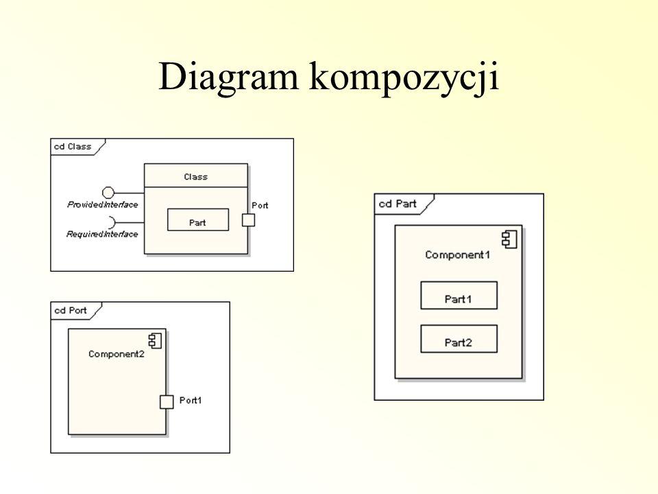 Diagram kompozycji