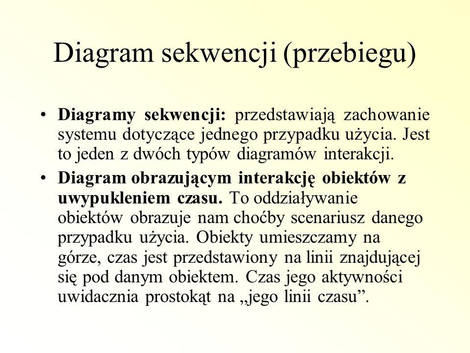 Diagram sekwencji (przebiegu) Diagramy sekwencji: przedstawiają zachowanie systemu dotyczące jednego przypadku użycia. Jest to jeden z dwóch typów dia