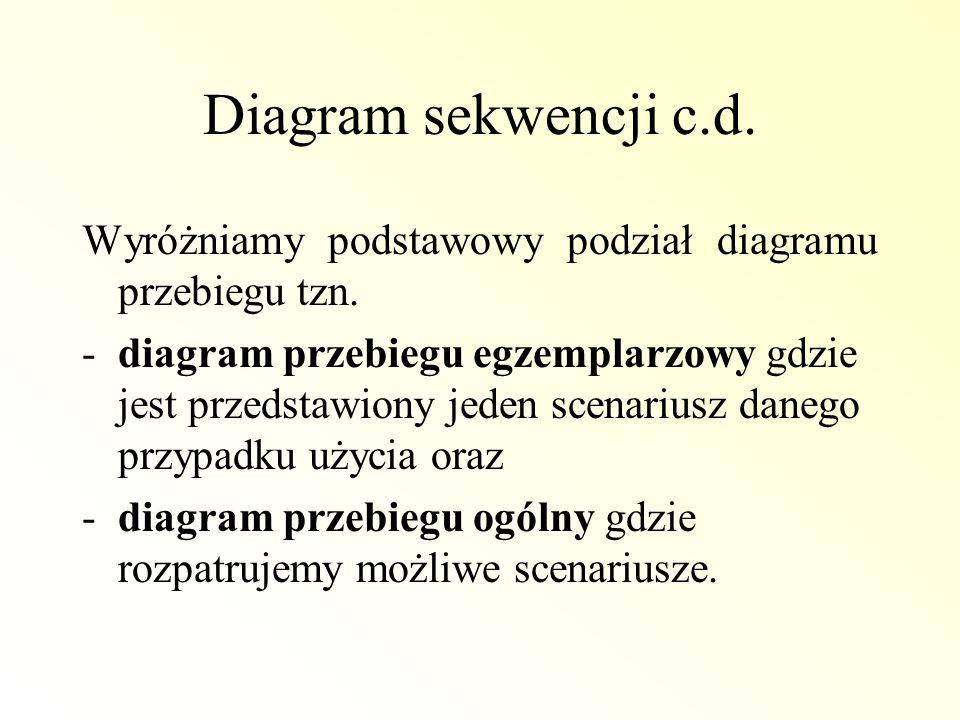Diagram sekwencji c.d. Wyróżniamy podstawowy podział diagramu przebiegu tzn. -diagram przebiegu egzemplarzowy gdzie jest przedstawiony jeden scenarius