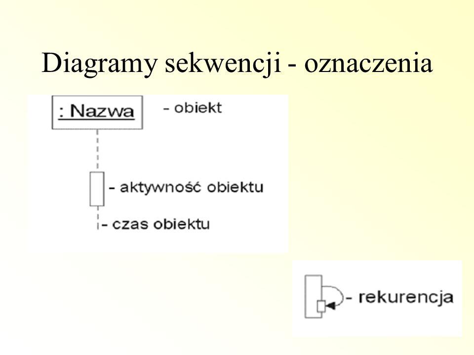 Diagramy sekwencji - oznaczenia
