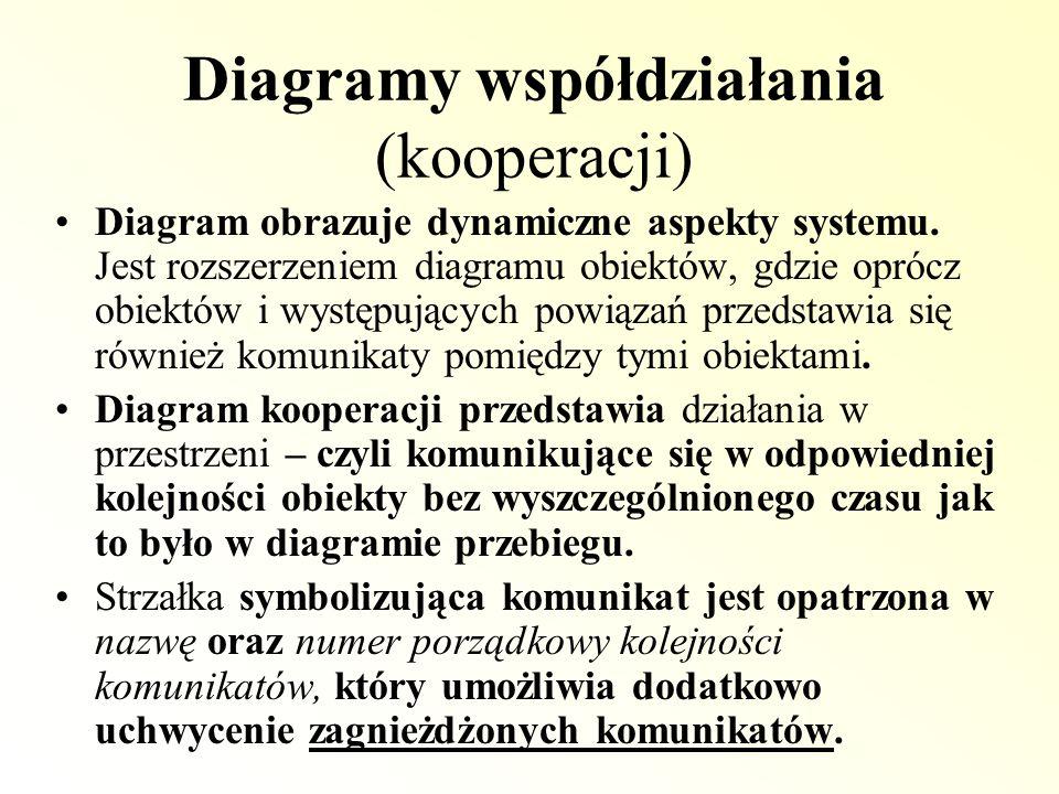 Diagramy współdziałania (kooperacji) Diagram obrazuje dynamiczne aspekty systemu. Jest rozszerzeniem diagramu obiektów, gdzie oprócz obiektów i występ