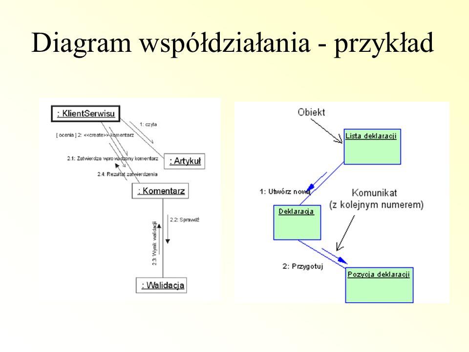Diagram współdziałania - przykład