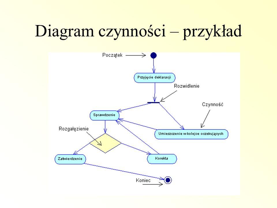 Diagram czynności – przykład