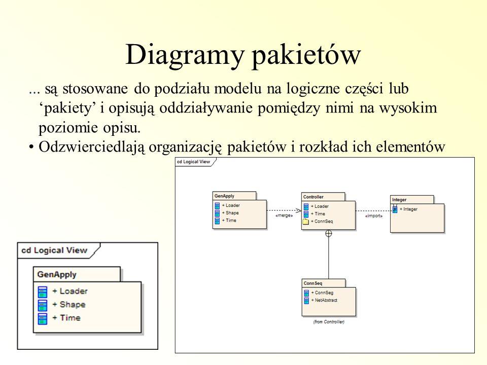 Diagramy pakietów... są stosowane do podziału modelu na logiczne części lub pakiety i opisują oddziaływanie pomiędzy nimi na wysokim poziomie opisu. O