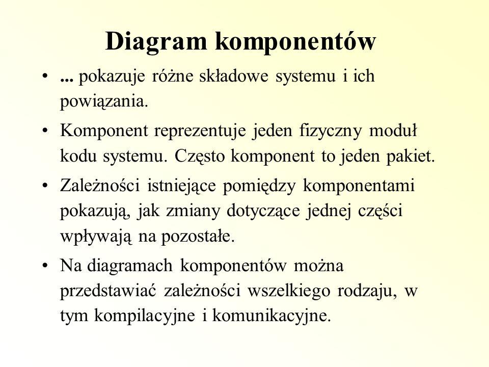 Diagram komponentów... pokazuje różne składowe systemu i ich powiązania. Komponent reprezentuje jeden fizyczny moduł kodu systemu. Często komponent to